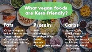 vegan food on keto diet