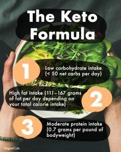 vegan keto explained